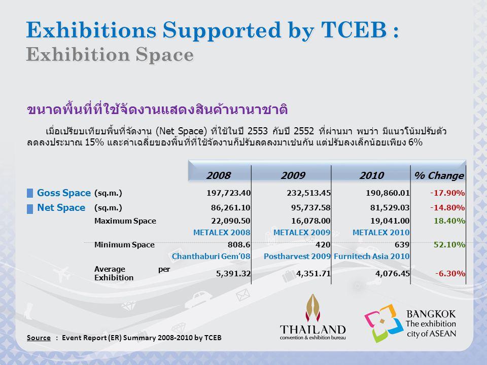 กราฟแสดงแนวโน้มการใช้พื้นที่จัดงานแสดงสินค้านานาชาติ (Net Space) ขนาดพื้นที่ที่ใช้จัดงานแสดงสินค้านานาชาติ Source : Event Report (ER) Summary 2008-2010 by TCEB 20082012200920112010 BAR CHART TOTAL Net Space [Sq.m.] 86,261.10 81,529.03 5,391.32 4,076.45 LINE CHART Average per Exhibition [Sq.m.] TOTAL Net Space Average per Exhibition 95,737.58 4,351.71 Exhibitions Supported by TCEB : Exhibition Space Exhibitions Supported by TCEB : Exhibition Space