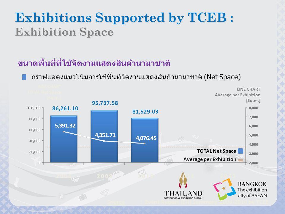 16 แผนปฏิบัติงานปี 2554-2555 การดึงงาน (Win) •โครงการ Better the Best •การยกระดับงาน upgrade shows •การสร้างเครือข่าย •กิจกรรมการตลาด ต่างประเทศ การส่งเสริม (Promote) •โครงการ Bangkok, the exhibition city of ASEAN •โครงการ Extra night, extra smile •การตลาดออนไลน์ การพัฒนา (Develop) •สนับสนุนสมาคมงาน แสดงสินค้า (ไทย) •การประเมินงานแสดง สินค้า (audit shows) •งานวิจัยอุตสาหกรรม งานแสดงสินค้า •การจัดการระบบ ฐานข้อมูล •ระเบียบ ข้อจำกัด ทางด้านภาษี infrastructure