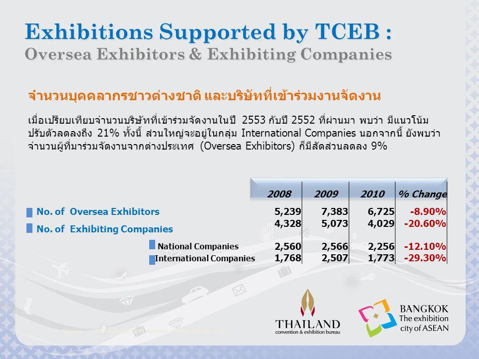 จำนวนบริษัทที่เข้าร่วมงานแสดงสินค้านานาชาติ Source : Event Report (ER) Summary 2008-2010 by TCEB Exhibitions Supported by TCEB : Oversea Exhibitors & Exhibiting Companies Exhibitions Supported by TCEB : Oversea Exhibitors & Exhibiting Companies 20082012200920112010 BAR CHART EXHIBITING Companies [Com] National Companies International Companies กราฟแสดงแนวโน้มจำนวนบริษัทที่เข้าร่วมงานการแสดงสินค้านานาชาติ