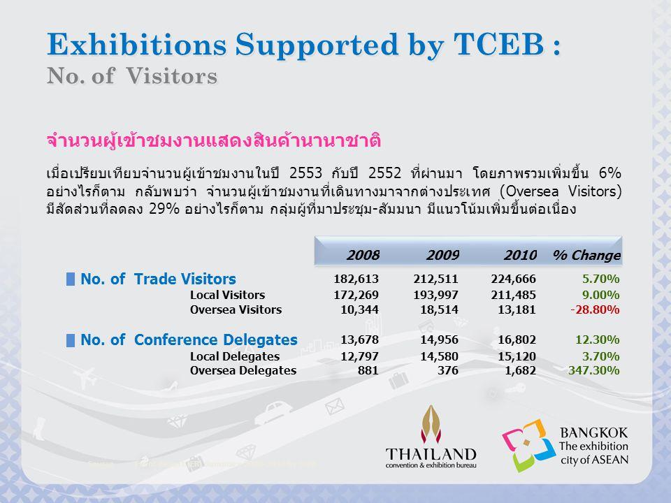 Source : Event Report (ER) Summary 2008-2010 by TCEB จำนวนผู้เข้าชมงาน - ผู้ที่เข้ามาร่วมจัดงานจากต่างประเทศ 2008 2012 2009 2011 2010 Oversea Visitors Oversea Exhibitors Oversea Delegates Exhibitions Supported by TCEB : Exhibitors & Visitors Trend Exhibitions Supported by TCEB : Exhibitors & Visitors Trend กราฟแสดงแนวโน้มจำนวนผู้เข้าชมงานที่เดินทางมาจากต่างประเทศ (Oversea Visitors) จำนวนผู้ที่เข้าร่วมจัดงานจากต่างประเทศ (Oversea Exhibitors) และจำนวนผู้ที่มาเข้าร่วมประชุม-สัมมนา (Oversea Delegates) BAR CHART OVERSEA Visitors & Exhibitors [Pax]