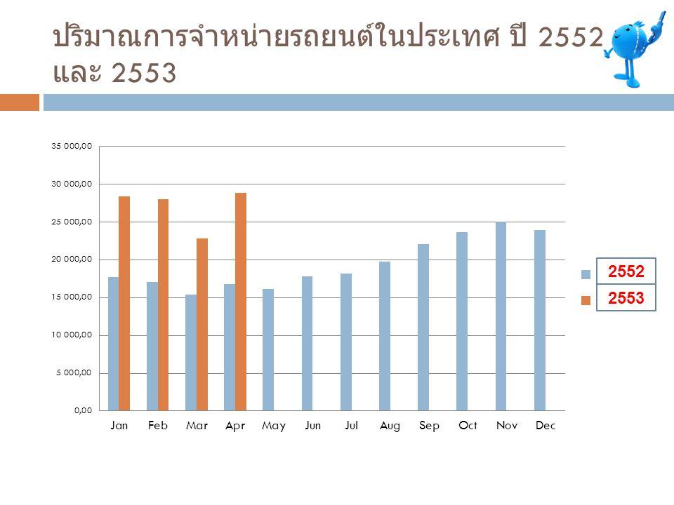 ปริมาณการจำหน่ายรถยนต์ในประเทศ ปี 2552 และ 2553 2552 2553