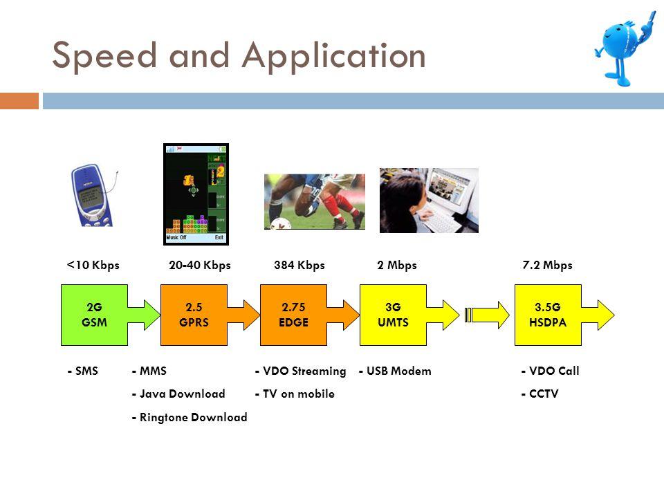 Speed and Application 2.5 GPRS 2G GSM 2.75 EDGE 3G UMTS 3.5G HSDPA 20-40 Kbps<10 Kbps384 Kbps2 Mbps7.2 Mbps - SMS- MMS - Java Download - Ringtone Download - VDO Streaming - TV on mobile - USB Modem- VDO Call - CCTV