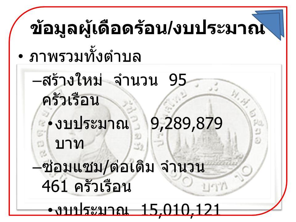 ข้อมูลผู้เดือดร้อน / งบประมาณ • ภาพรวมทั้งตำบล – สร้างใหม่ จำนวน 95 ครัวเรือน • งบประมาณ 9,289,879 บาท – ซ่อมแซม / ต่อเติม จำนวน 461 ครัวเรือน • งบประมาณ 15,010,121 บาท – รวม จำนวน 556 ครัวเรือน • งบประมาณ 24,300,000 บาท