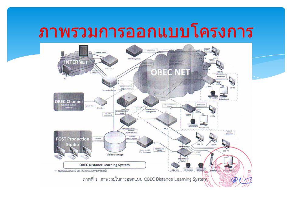  อธิบายการเชื่อมต่ออุปกรณ์ตามคู่มือการติดตั้งและ เชื่อมต่อ แนะนำขั้นตอนการติดตั้งและ เชื่อมต่ออุปกรณ์