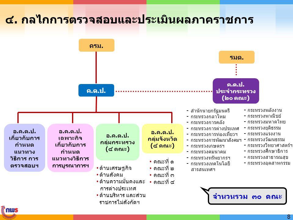 ๔. กลไกการตรวจสอบและประเมินผลภาคราชการ 8 ครม. ค.ต.ป. ประจำกระทรวง (๒๐ คณะ) รมต. อ.ค.ต.ป. กลุ่มจังหวัด (๔ คณะ) อ.ค.ต.ป. กลุ่มกระทรวง (๔ คณะ) อ.ค.ต.ป. เ