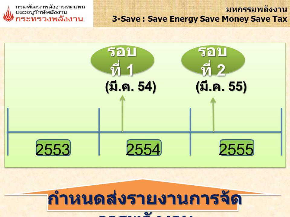 3 มหกรรมพลังงาน 3-Save : Save Energy Save Money Save Tax การจัดการพลังงาน หมายถึง ระบบการ ดำเนินงานภายในองค์กร ซึ่งประกอบด้วย บุคลากร ทรัพยากร นโยบายและขั้นตอน การดำเนินการ โดยมีการทำงานประสานกัน อย่างมีระเบียบและแบบแผน เพื่อปฏิบัติงาน ที่กำหนดไว้ หรือเพื่อให้บรรลุ หรือรักษา เป้าหมายที่กำหนดไว้