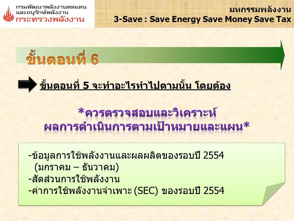 อย่าลืม เผยแพร่ผลการทบทวนฯ ให้บุคลากรทราบอย่างทั่วถึง ดำเนินการเหมือนเดิม (รอบปี 2553) ผลการทบทวน วิเคราะห์ และแก้ไขข้อบกพร่องของ การจัดการพลังงานภายในองค์กร 10 มหกรรมพลังงาน 3-Save : Save Energy Save Money Save Tax