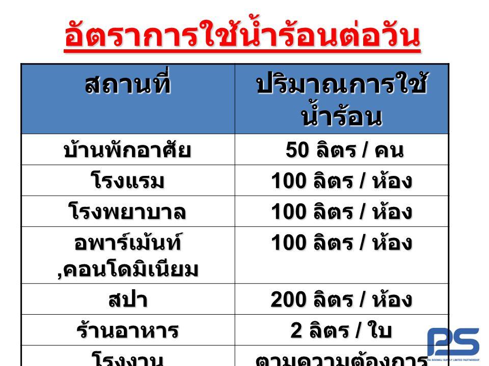 อัตราการใช้น้ำร้อนต่อวันสถานที่ ปริมาณการใช้ น้ำร้อน บ้านพักอาศัย 50 ลิตร / คน 50 ลิตร / คน โรงแรม 100 ลิตร / ห้อง โรงพยาบาล อพาร์เม้นท์, คอนโดมิเนียม