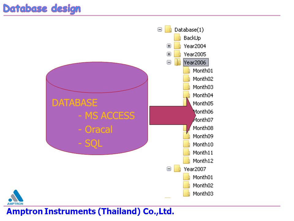 DATABASE - MS ACCESS - Oracal - SQL