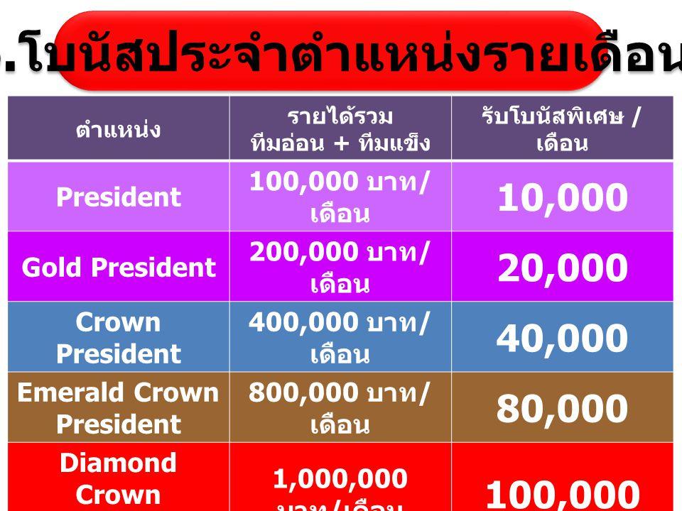 ตำแหน่ง รายได้รวม ทีมอ่อน + ทีมแข็ง รับโบนัสพิเศษ / เดือน President 100,000 บาท / เดือน 10,000 Gold President 200,000 บาท / เดือน 20,000 Crown Preside