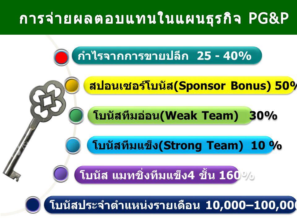 โบนัสทีมแข็ง (Strong Team) 10 % โบนัสทีมอ่อน (Weak Team) 30% สปอนเซอร์โบนัส (Sponsor Bonus) 50% ลึก 4 ชั้น กำไรจากการขายปลีก 25 - 40% โบนัส แมทชิ่งทีม
