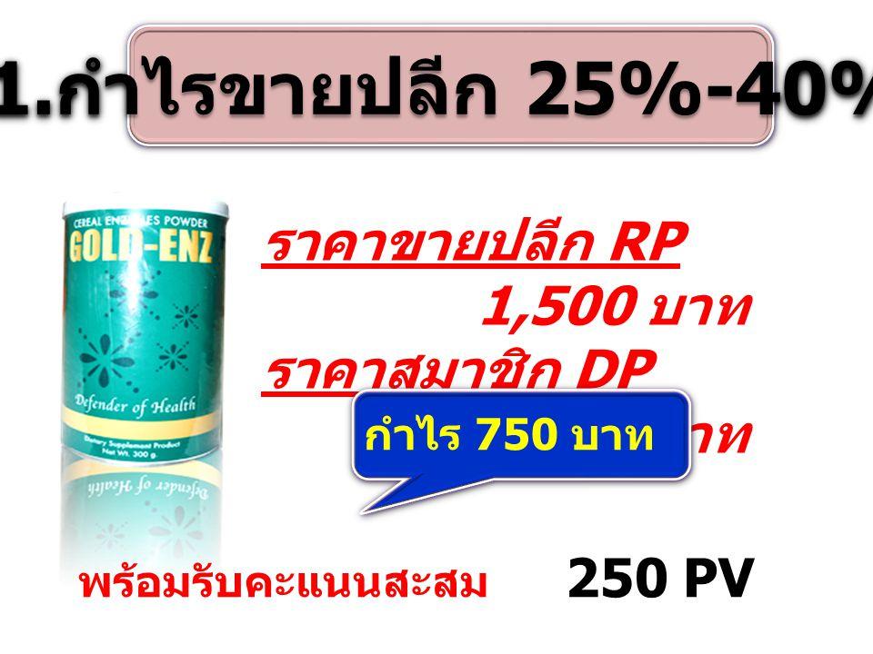 1. กำไรขายปลีก 25%-40% ราคาขายปลีก RP 1,500 บาท ราคาสมาชิก DP 750 บาท กำไร 750 บาท พร้อมรับคะแนนสะสม 250 PV