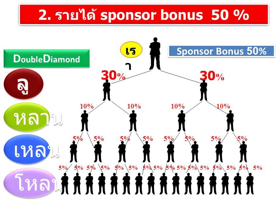2. รายได้ sponsor bonus 50 % ลู ก หลาน เหลน โหลน 30 % 10% 10% 10% 10% 5% 5% 5% 5% 5% 5% 5% 5% เร า Bronze Silver Gold Diamond D ouble D iamond Sponsor