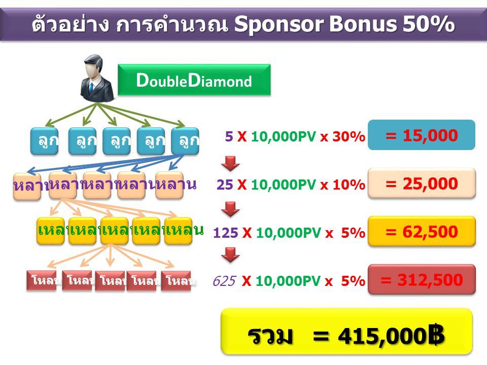 ลูก หลาน เหลน 5 X 10,000PV x 30% 125 X 10,000PV x 5% 625 X 10,000PV x 5% 25 X 10,000PV x 10% = 15,000 รวม = 415,000 ฿ ตัวอย่าง การคำนวณ Sponsor Bonus