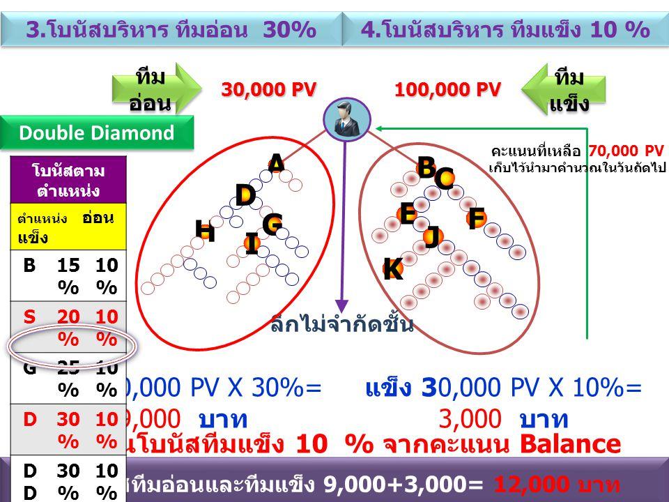 คำนวณโบนัสทีมแข็ง 10 % จากคะแนน Balance ( คะแนนที่เท่ากับทีมอ่อน ) 30,000 PV 100,000 PV ลึกไม่จำกัดชั้น รับโบนัสทีมอ่อนและทีมแข็ง 9,000+3,000= 12,000