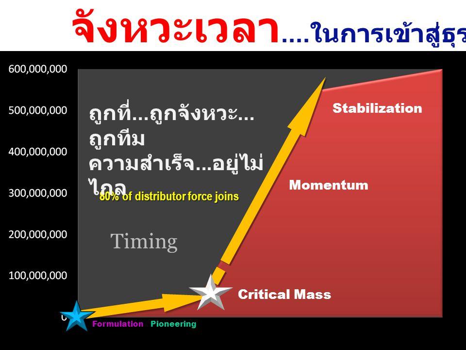 จังหวะเวลา.... ในการเข้าสู่ธุรกิจนั้นๆ Formulation / Pioneering Critical Mass Momentum Stabilization 80% of distributor force joins Timing ถูกที่...ถู