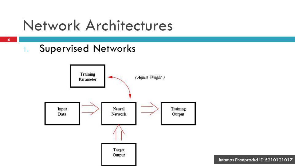 Network Architectures 5 Jutamas Phonpradid ID.5210121017 2. Unsupervised Networks