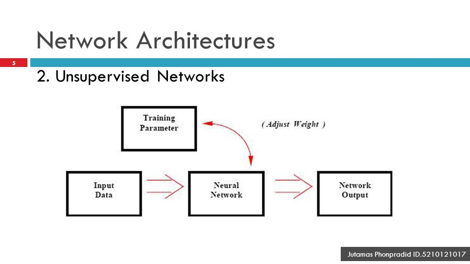 Network Architectures 5 Jutamas Phonpradid ID.5210121017 2. Unsupervised Networks