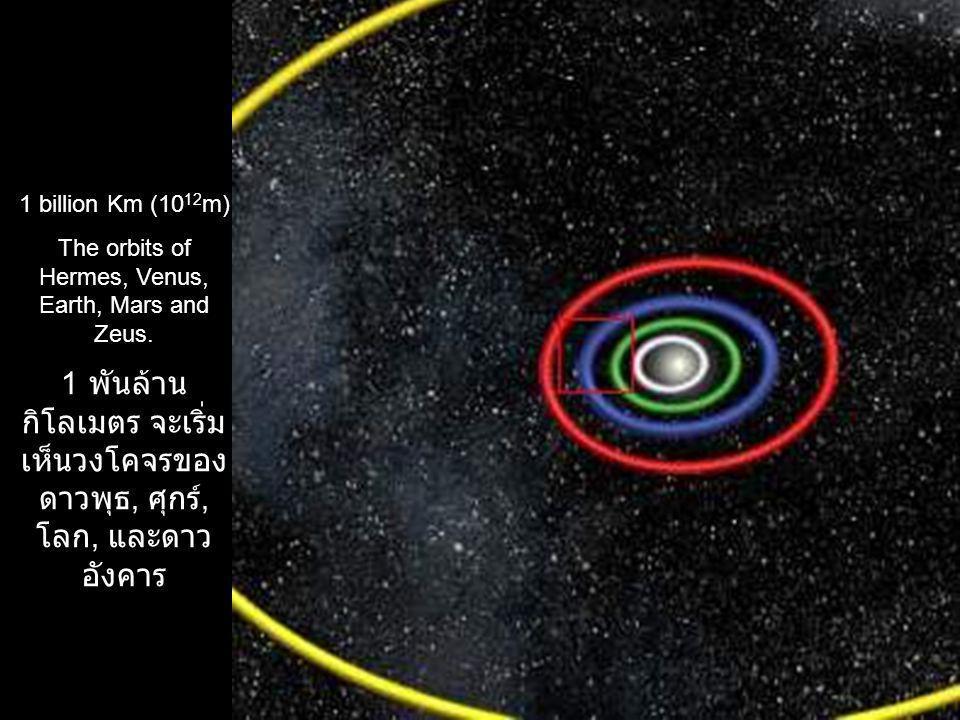 1 billion Km (10 12 m) The orbits of Hermes, Venus, Earth, Mars and Zeus. 1 พันล้าน กิโลเมตร จะเริ่ม เห็นวงโคจรของ ดาวพุธ, ศุกร์, โลก, และดาว อังคาร