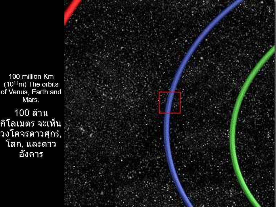 100 million Km (10 11 m) The orbits of Venus, Earth and Mars. 100 ล้าน กิโลเมตร จะเห็น วงโคจรดาวศุกร์, โลก, และดาว อังคาร