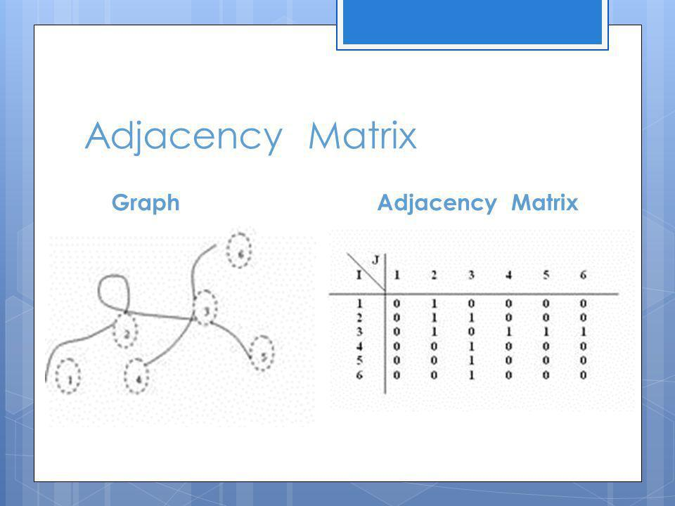 Adjacency Matrix GraphAdjacency Matrix