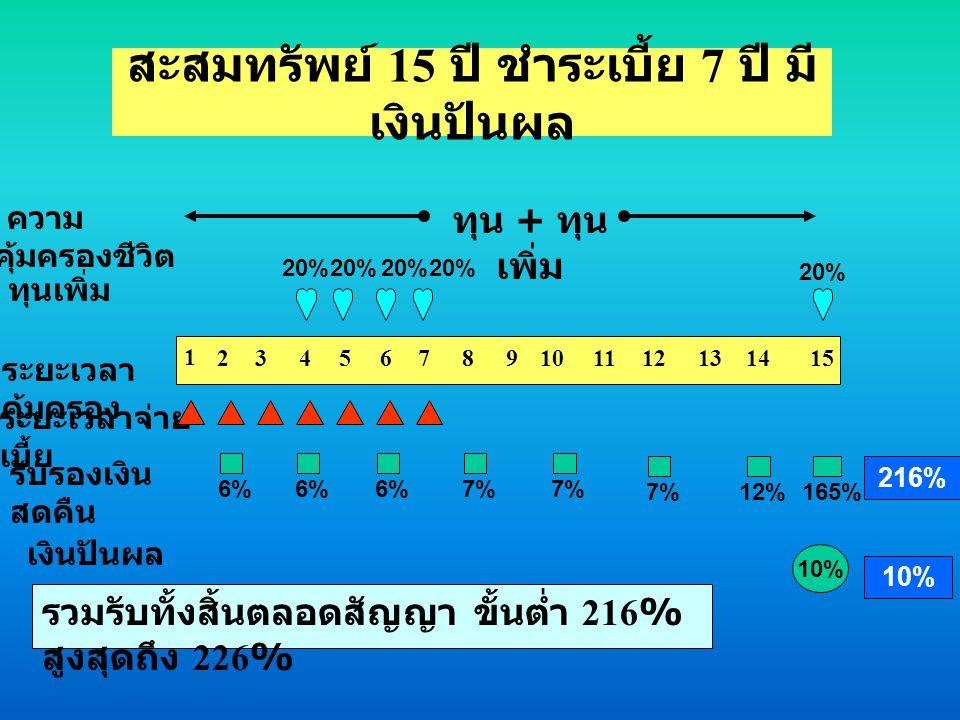 สะสมทรัพย์ 15 ปี ชำระเบี้ย 7 ปี มี เงินปันผล รวมรับทั้งสิ้นตลอดสัญญา ขั้นต่ำ 216% สูงสุดถึง 226% ทุนเพิ่ม ระยะเวลา คุ้มครอง 1 23745869101114121513 ระย