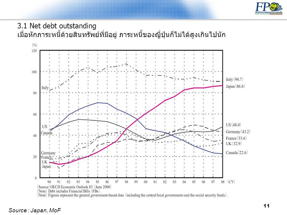 11 3.1 Net debt outstanding เมื่อหักภาระหนี้ด้วยสินทรัพย์ที่มีอยู่ ภาระหนี้ของญี่ปุ่นก็ไม่ได้สูงเกินไปนัก Source : Japan, MoF