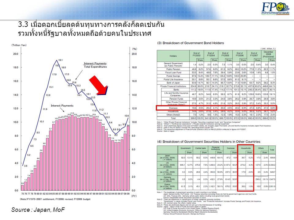 13 3.3 เมื่อดอกเบี้ยลดต้นทุนทางการคลังก็ลดเช่นกัน รวมทั้งหนี้รัฐบาลทั้งหมดถือด้วยคนในประเทศ Source : Japan, MoF