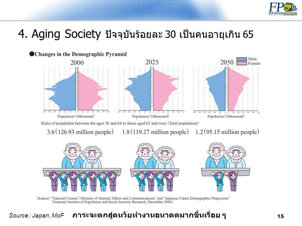 15 4. Aging Society ปัจจุบันร้อยละ 30 เป็นคนอายุเกิน 65 ภาระจะตกสู่คนวัยทำงานอนาคตมากขึ้นเรื่อย ๆ Source : Japan, MoF