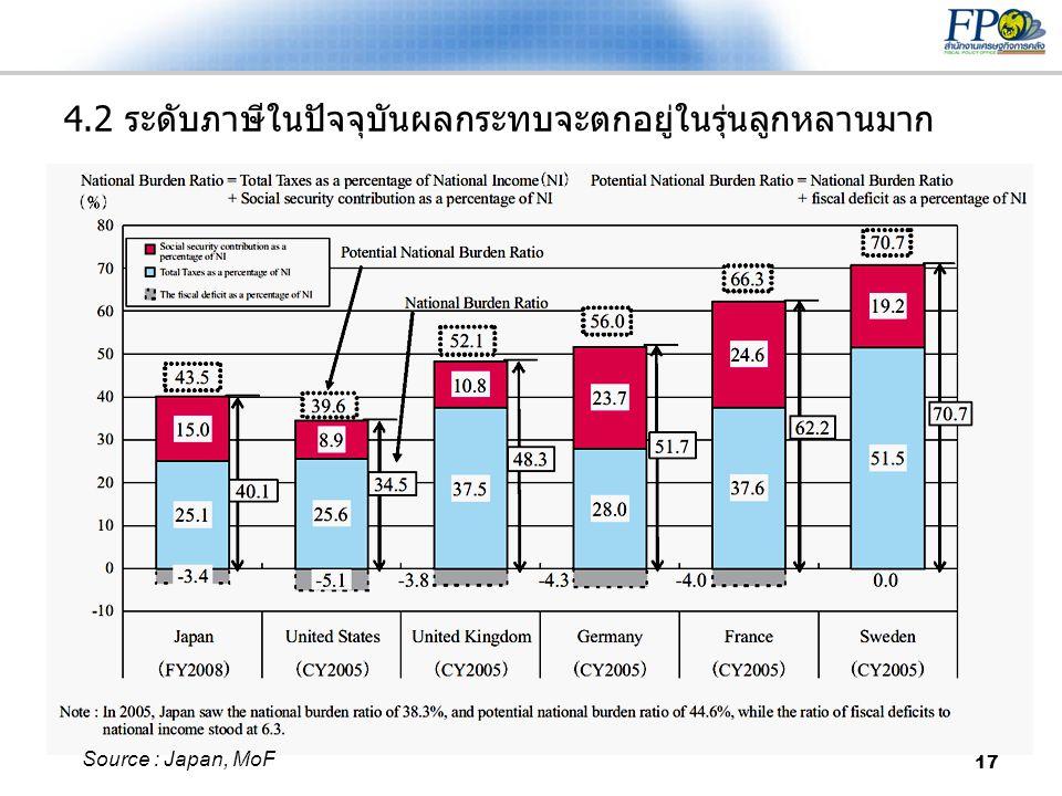 17 4.2 ระดับภาษีในปัจจุบันผลกระทบจะตกอยู่ในรุ่นลูกหลานมาก Source : Japan, MoF