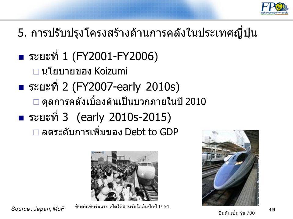 19 5. การปรับปรุงโครงสร้างด้านการคลังในประเทศญี่ปุ่น  ระยะที่ 1 (FY2001-FY2006)  นโยบายของ Koizumi  ระยะที่ 2 (FY2007-early 2010s)  ดุลการคลังเบื้