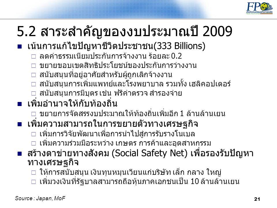 21 5.2 สาระสำคัญของงบประมาณปี 2009  เน้นการแก้ไขปัญหาชีวิตประชาชน(333 Billions)  ลดค่าธรรมเนียมประกันการจ้างงาน ร้อยละ 0.2  ขยายขอบเขตสิทธิประโยชน์