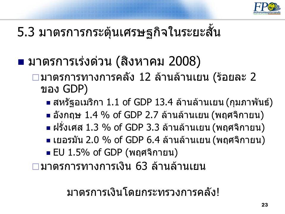 23 5.3 มาตรการกระตุ้นเศรษฐกิจในระยะสั้น  มาตรการเร่งด่วน (สิงหาคม 2008)  มาตรการทางการคลัง 12 ล้านล้านเยน (ร้อยละ 2 ของ GDP)  สหรัฐอเมริกา 1.1 of G