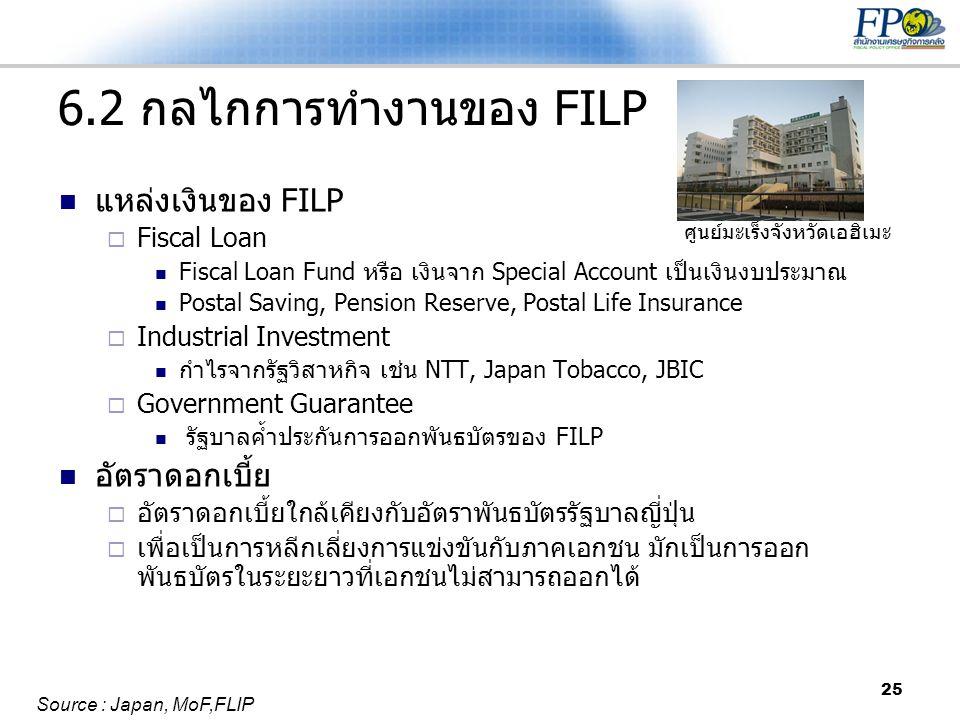 25 6.2 กลไกการทำงานของ FILP  แหล่งเงินของ FILP  Fiscal Loan  Fiscal Loan Fund หรือ เงินจาก Special Account เป็นเงินงบประมาณ  Postal Saving, Pensio