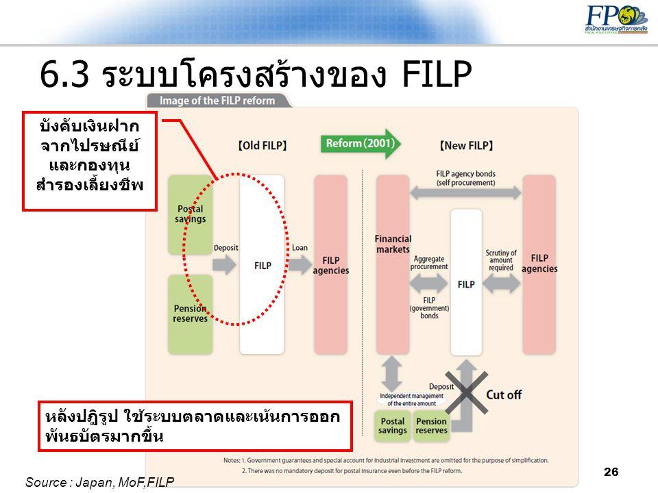 26 6.3 ระบบโครงสร้างของ FILP บังคับเงินฝาก จากไปรษณีย์ และกองทุน สำรองเลี้ยงชีพ หลังปฎิรูป ใช้ระบบตลาดและเน้นการออก พันธบัตรมากขึ้น Source : Japan, Mo
