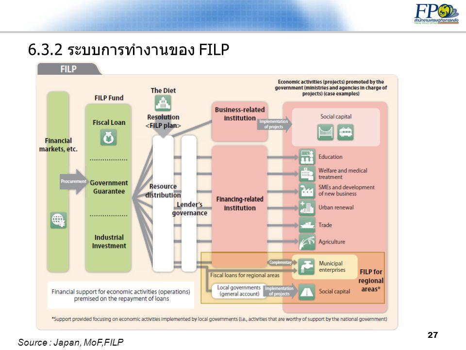 27 6.3.2 ระบบการทำงานของ FILP Source : Japan, MoF,FILP