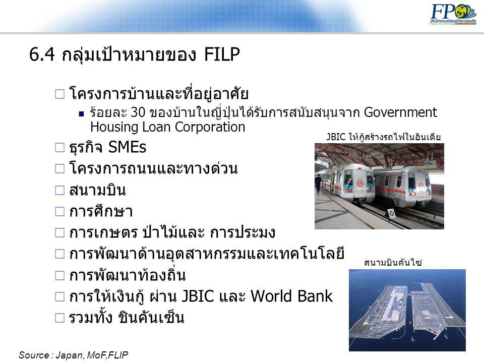 29 6.4 กลุ่มเป้าหมายของ FILP  โครงการบ้านและที่อยู่อาศัย  ร้อยละ 30 ของบ้านในญี่ปุ่นได้รับการสนับสนุนจาก Government Housing Loan Corporation  ธุรกิ