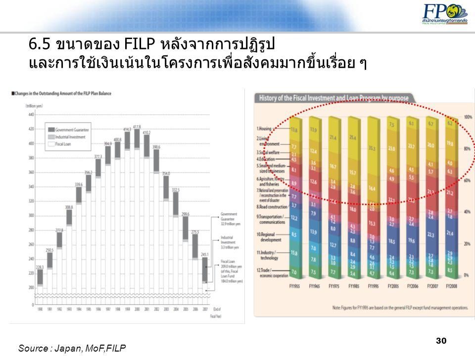 30 6.5 ขนาดของ FILP หลังจากการปฏิรูป และการใช้เงินเน้นในโครงการเพื่อสังคมมากขึ้นเรื่อย ๆ Source : Japan, MoF,FILP