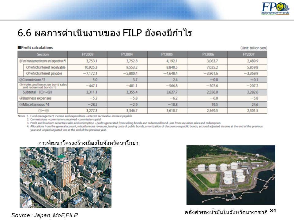 31 6.6 ผลการดำเนินงานของ FILP ยังคงมีกำไร Source : Japan, MoF,FILP การพัฒนาโครงสร้างเมืองในจังหวัดนาโกย่า คลังสำรองน้ำมันในจังหวัดนางาซากิ