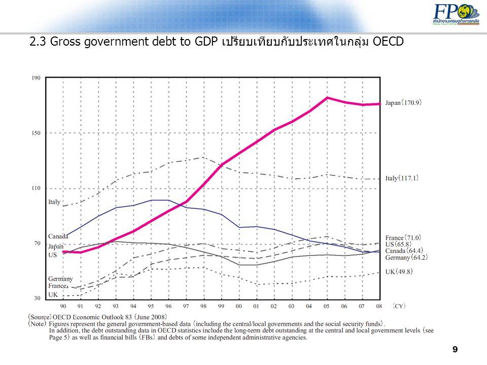 9 2.3 Gross government debt to GDP เปรียบเทียบกับประเทศในกลุ่ม OECD