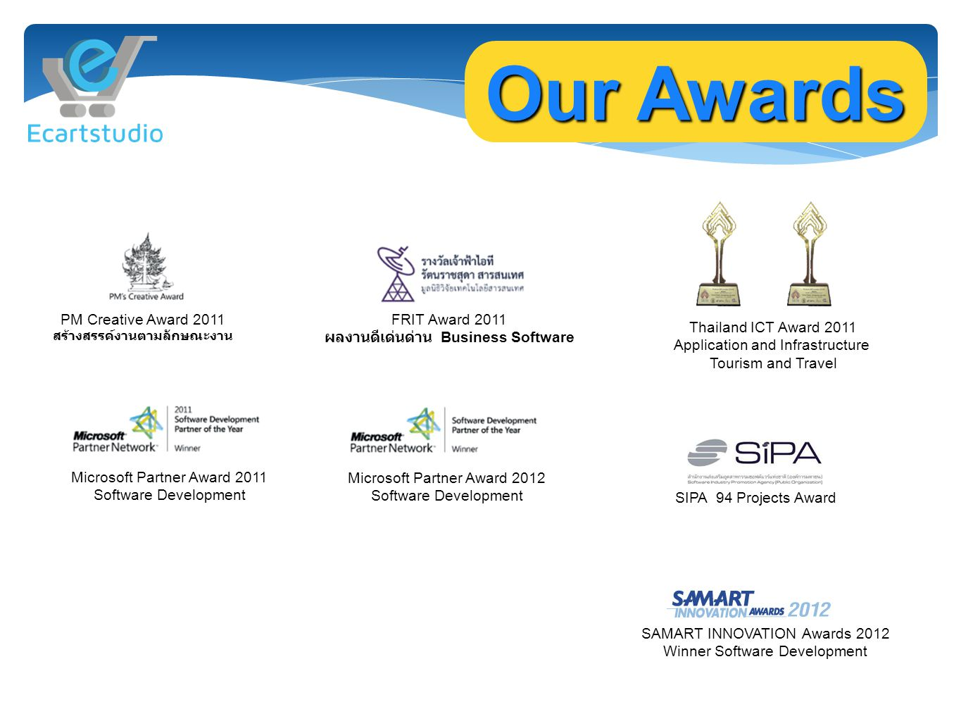 Our Awards PM Creative Award 2011 สร้างสรรค์งานตามลักษณะงาน FRIT Award 2011 ผลงานดีเด่นด่าน Business Software Microsoft Partner Award 2011 Software Development SAMART INNOVATION Awards 2012 Winner Software Development SIPA 94 Projects Award Thailand ICT Award 2011 Application and Infrastructure Tourism and Travel Microsoft Partner Award 2012 Software Development