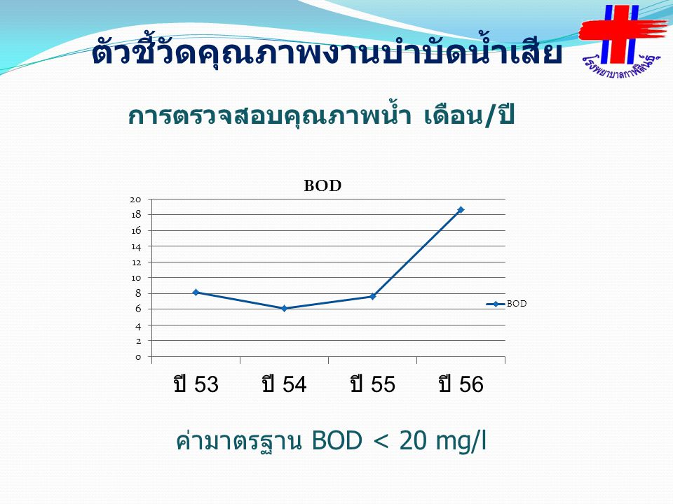 ค่ามาตรฐาน BOD < 20 mg/l ตัวชี้วัดคุณภาพงานบำบัดน้ำเสีย การตรวจสอบคุณภาพน้ำ เดือน/ปี
