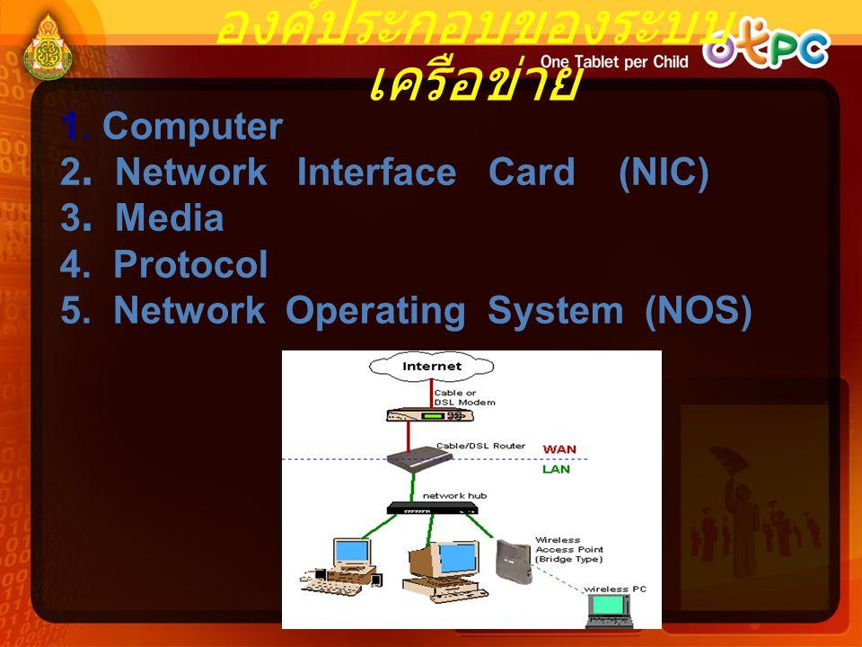 องค์ประกอบของระบบ เครือข่าย 1. Computer 2. Network Interface Card (NIC) 3. Media 4. Protocol 5. Network Operating System (NOS)