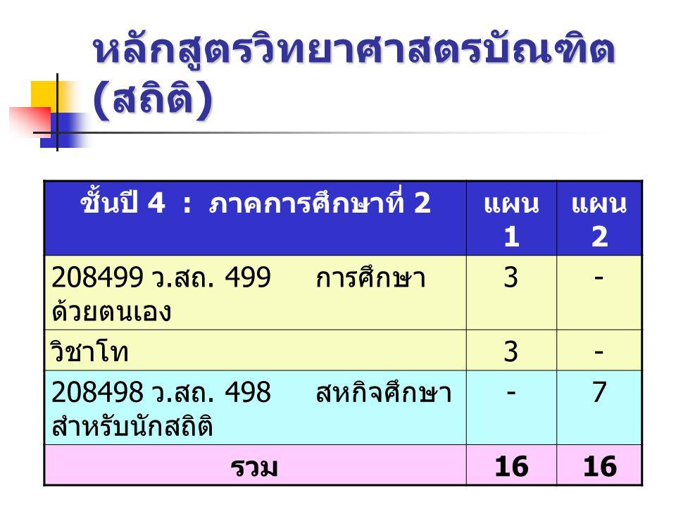 หลักสูตรวิทยาศาสตรบัณฑิต ( สถิติ ) ชั้นปี 4 : ภาคการศึกษาที่ 2 แผน 1 แผน 2 208499 ว. สถ. 499 การศึกษา ด้วยตนเอง 3- วิชาโท 3- 208498 ว. สถ. 498 สหกิจศึ