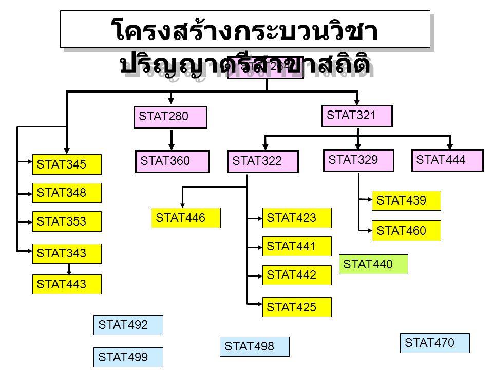 STAT264 STAT343 STAT345 STAT321 STAT360 STAT280 STAT443 STAT353 STAT348 STAT444STAT329 STAT423 STAT322 STAT446 STAT498 STAT492 STAT499 STAT470 STAT425