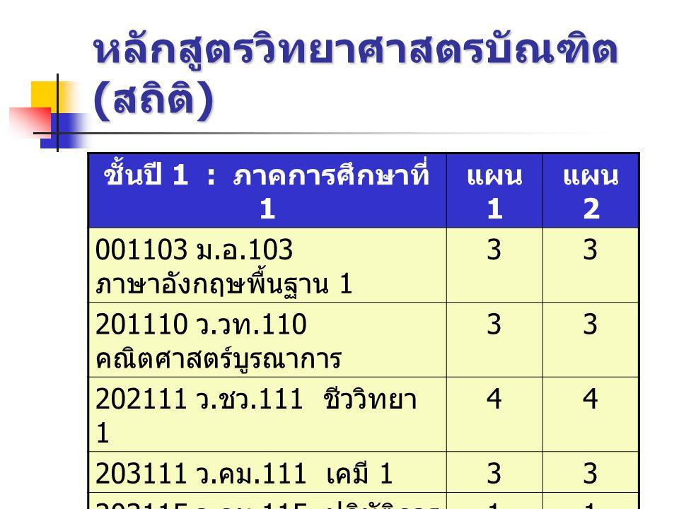 หลักสูตรวิทยาศาสตรบัณฑิต ( สถิติ ) ชั้นปี 1 : ภาคการศึกษาที่ 1 แผน 1 แผน 2 001103 ม. อ.103 ภาษาอังกฤษพื้นฐาน 1 33 201110 ว. วท.110 คณิตศาสตร์บูรณาการ