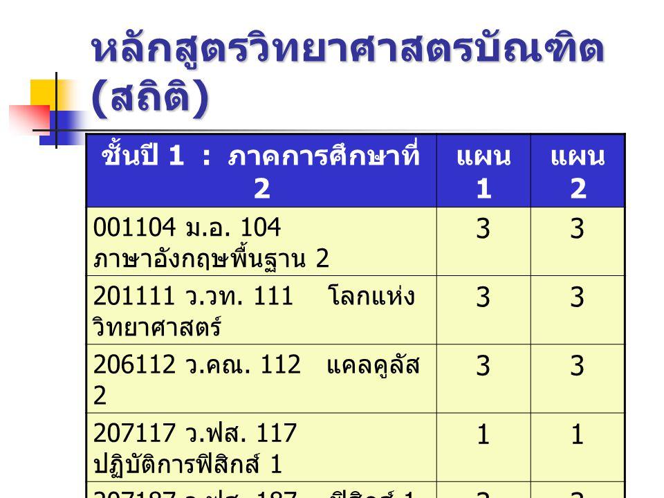 หลักสูตรวิทยาศาสตรบัณฑิต ( สถิติ ) ชั้นปี 1 : ภาคการศึกษาที่ 2 แผน 1 แผน 2 001104 ม. อ. 104 ภาษาอังกฤษพื้นฐาน 2 33 201111 ว. วท. 111 โลกแห่ง วิทยาศาสต
