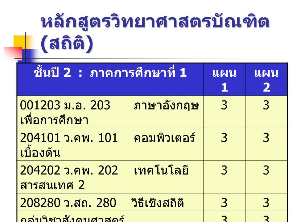 หลักสูตรวิทยาศาสตรบัณฑิต ( สถิติ ) ชั้นปี 2 : ภาคการศึกษาที่ 1 แผน 1 แผน 2 001203 ม. อ. 203 ภาษาอังกฤษ เพื่อการศึกษา 33 204101 ว. คพ. 101 คอมพิวเตอร์