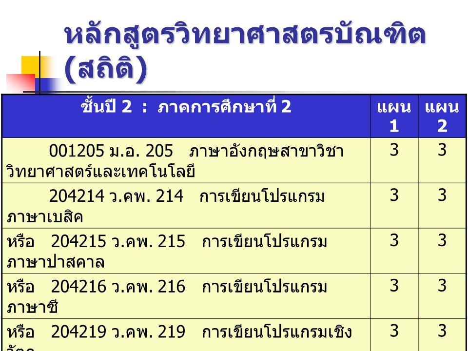 หลักสูตรวิทยาศาสตรบัณฑิต ( สถิติ ) ชั้นปี 3 : ภาคการศึกษาที่ 1 แผน 1 แผน 2 206325 ว.