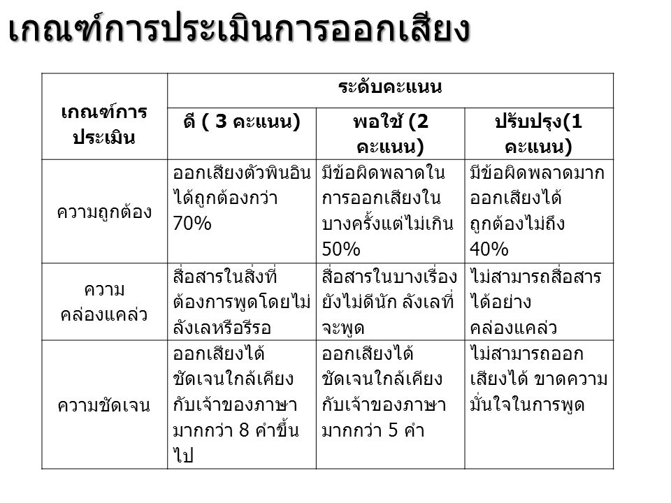 เกณฑ์การ ประเมิน ระดับคะแนน ดี ( 3 คะแนน ) พอใช้ (2 คะแนน ) ปรับปรุง (1 คะแนน ) ความถูกต้อง ออกเสียงตัวพินอิน ได้ถูกต้องกว่า 70% มีข้อผิดพลาดใน การออก